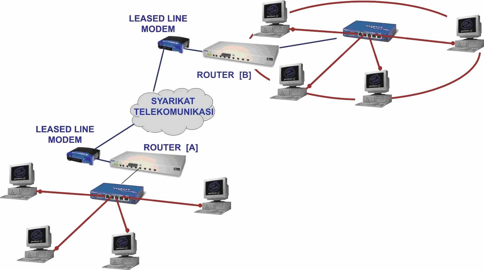 tipe jaringan wide area network Secara garis besar, terdapat dua tipe lan, yaitu jaringan peer to peer dan client/server pada jaringan peer to peer,  wide area network (wan.
